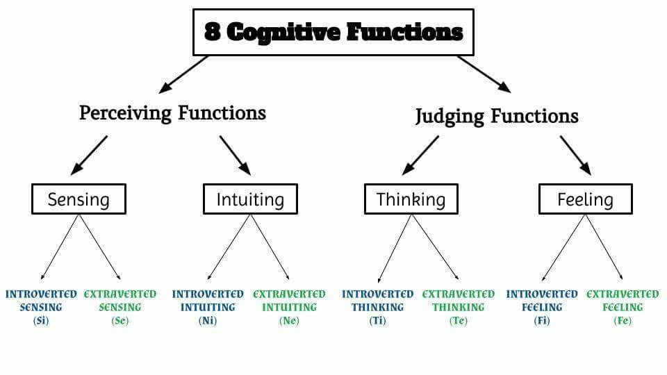 Cognitive Typology