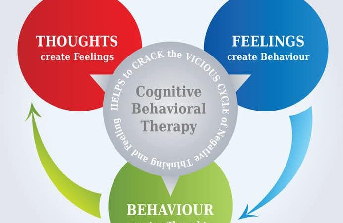 Cognitive Behavioral Therapy for Anxiety, Depression and Social Anxiety